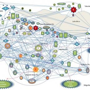 滋賀に存在する3種類の「持続可能な地域づくり」のソーシャルキャピタル・ネットワーク《日下部》